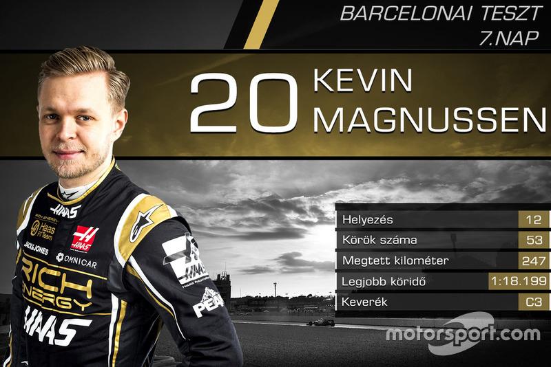 Kevin Magussen, Haas F1 Team