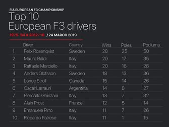 Top-10 rijders in de Europese F3