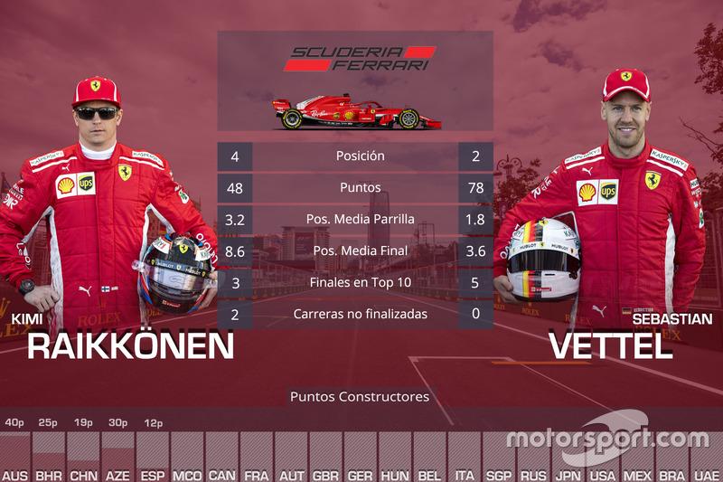 La comparación entre los pilotos de Ferrari, Kimi Raikkonen y Sebastian Vettel, en las cinco primeras carreras de 2018