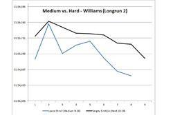 Medium vs Hard Williams long run