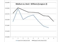 Medio vs Duro Williams