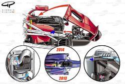 Ferrari SF70H sidepod en reglementsveranderingen sinds 2011
