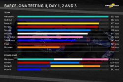 Barcelona test II, days 1, 2, 3