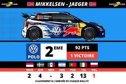 Andreas Mikkelsen, Volkswagen Motorsport II