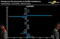 Komparasi lap time Rio Haryanto vs Stoffel Vandoorne, Feature Race