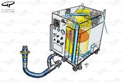 Réservoir et distribution d'essence pour le ravitaillement
