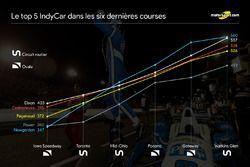 Le top 5 IndyCar sur le six dernières courses