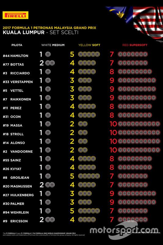 Вибор шин на Гран При Малайзии