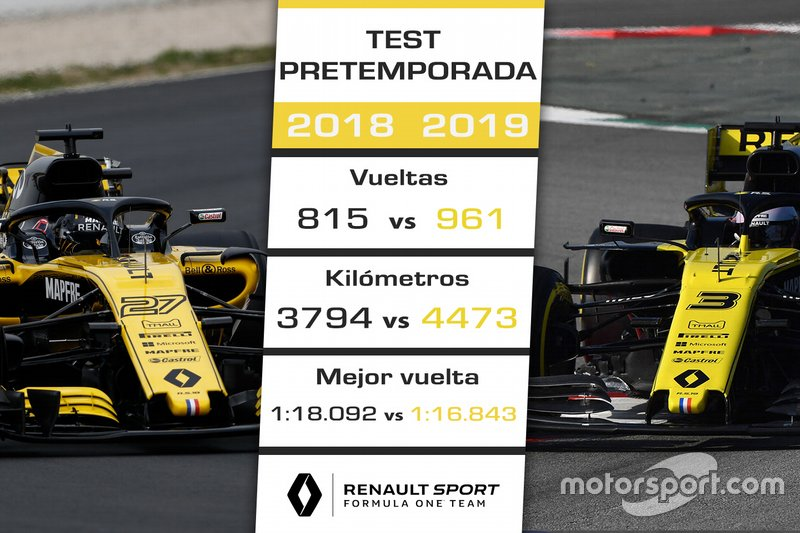 Comparación pretemporada 2018 de Renault vs. 2019