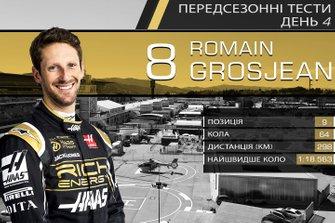 Результати четвертого дня тестів Ф1: Ромен Грожан
