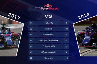 Csapatok összehasonlítása - Toro Rosso