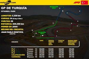 Horarios del GP de Turquía F1 para Latinoamérica