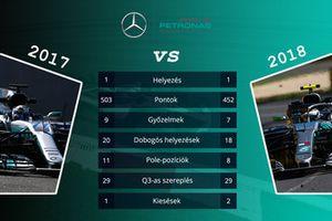 Csapatok összehasonlítása - Mercedes