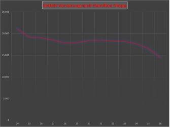 Gap table: Vettel vs. Hamilton, Mexican GP