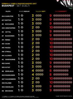 Elección de neumáticos para el GP de Hungría