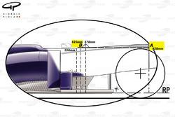Dimensions permis du châssis