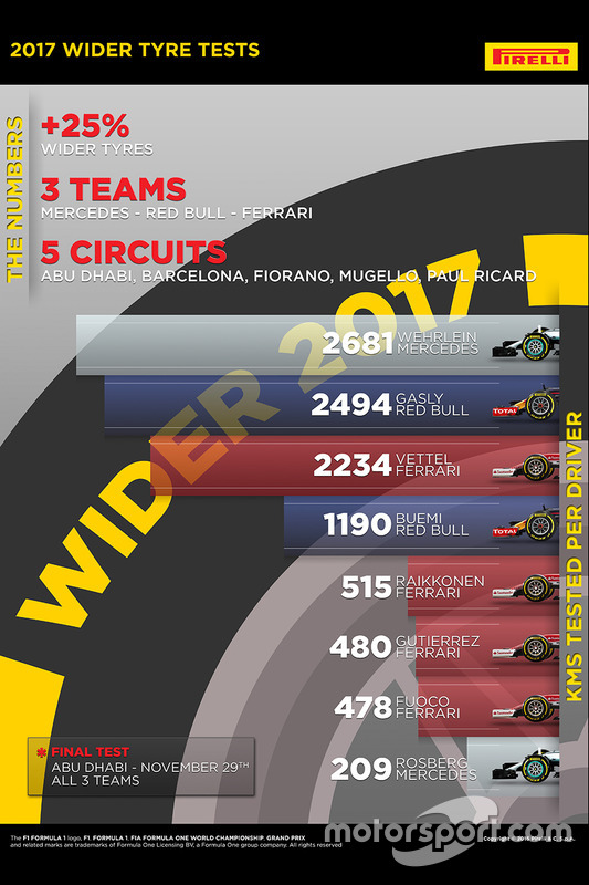 Statistiques sur les tests des pneus Pirelli 2017