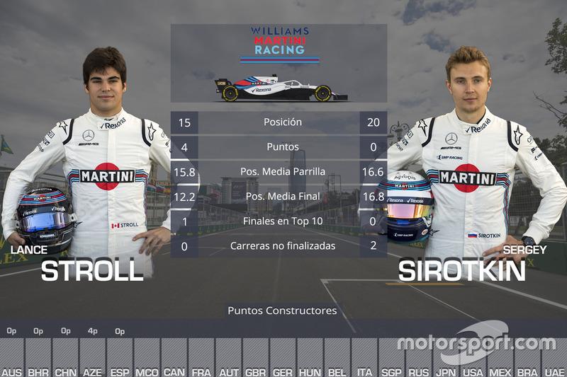 La comparación entre los pilotos de Williams, Lance Stroll y Sergey Sirotkin, en las cinco primeras carreras de 2018