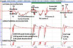 Telemetria del giro di Monza con Wintax di Magneti Marelli