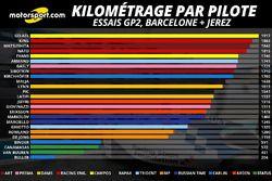 Kilométrage par pilote, cumul Barcelone et Jerez