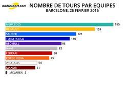Nombre de tours par équipe - 25/02/2016