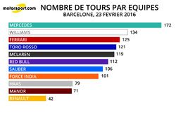 Nombre de tours par équipe - 23/02/2016