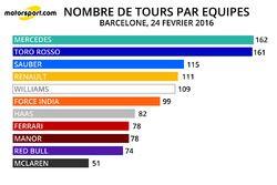 Nombre de tours par équipe - 24/02/2016