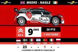 Kris Meeke, Abu Dhabi Total WRT