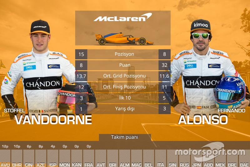 Takım arkadaşları mücadelesi - McLaren