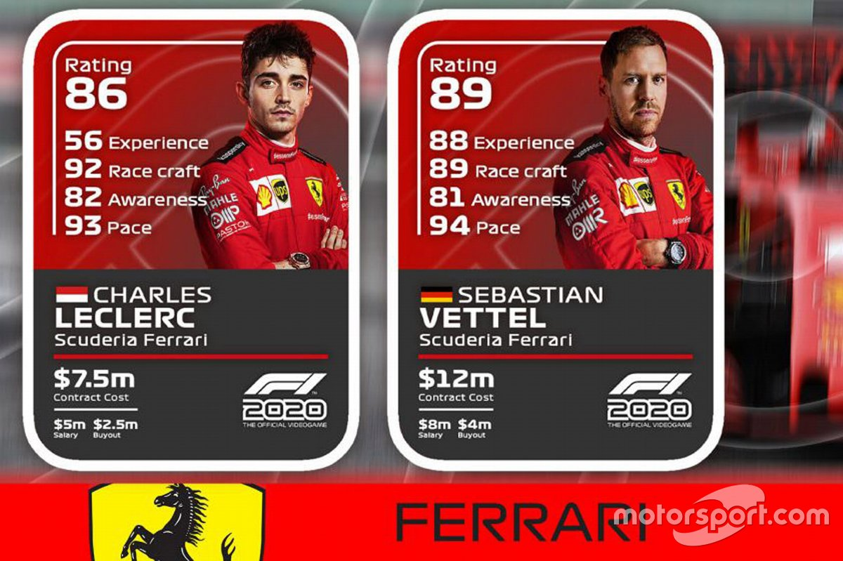Ferrari drivers ratings