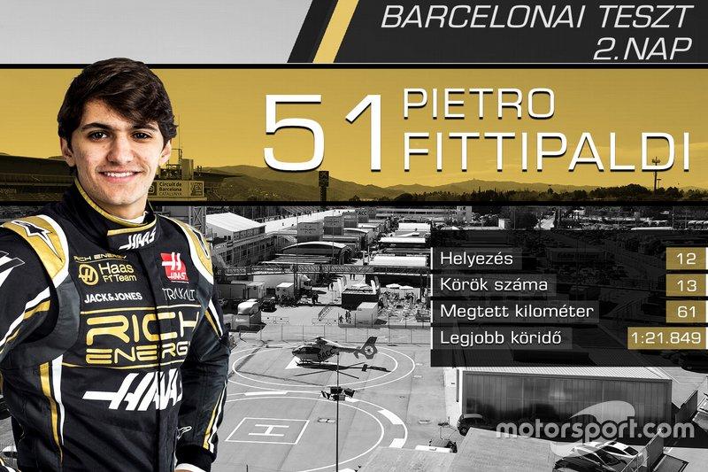 Pietro Fittipaldi, Haas F1 Team