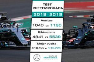 Comparación Mercedes test 2018-2019