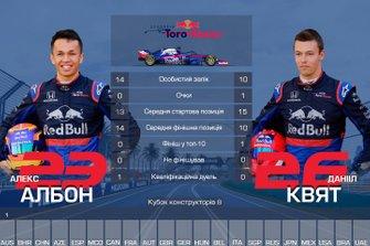 Дуель пілотів команди Toro Rosso