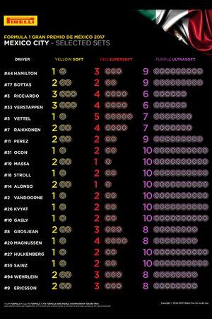 Elección de neumáticos de los pilotos