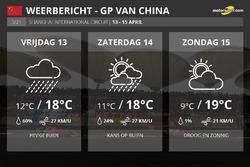 Weerbericht Grand Prix van China F1