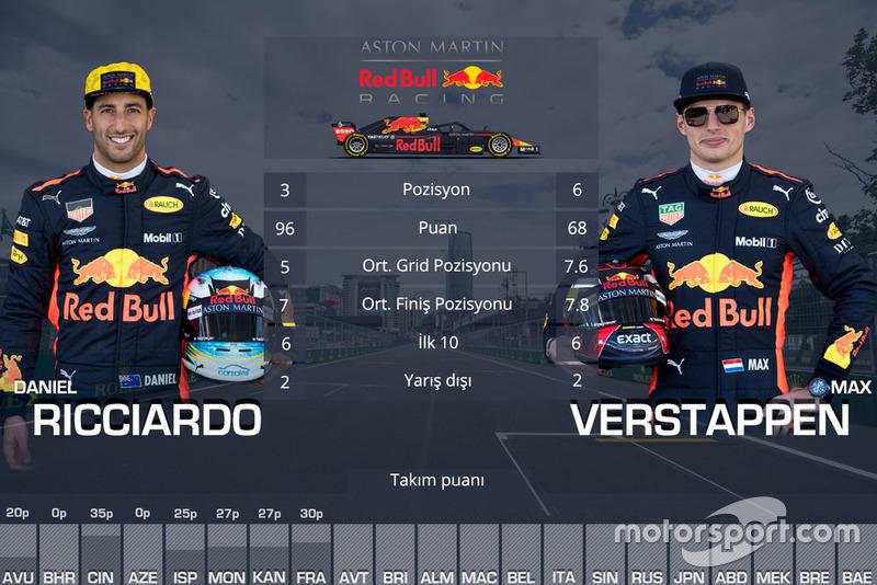 Takım arkadaşları mücadelesi - Red Bull