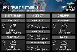 Гран Прі Італії: прогноз погоди