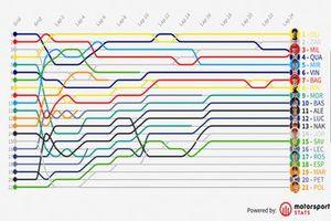 Timeline Catalan GP