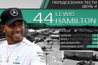 Результати четвертого дня тестів Ф1: Льюіс Хемілтон