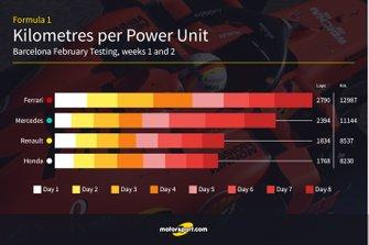Kilometres per power unit