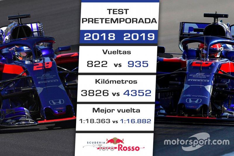 Comparación Toro Rosso test 2018-2019