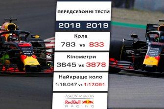 Порівняння результатів Red Bull на передсезонних тестах 2018 і 2019 років