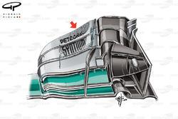 Переднее антикрыло Mercedes F1 W07 с новой аэродинамической плоскостью на верхнем закрылке