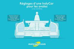 Réglages d'une IndyCar pour les ovales (vue de dos)