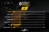 Renault, le bilan