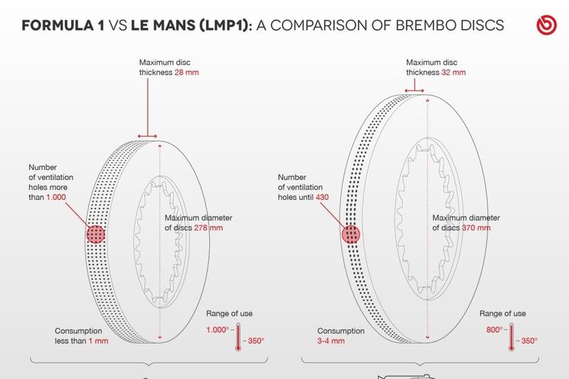 Формула-1 проти Ле-Ман: порівняння гальмівних систем Brembo