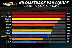 Kilométrage par équipe, 29-31/03/2016