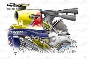 Le fonctionnement du F-Duct sur la Red Bull RB6
