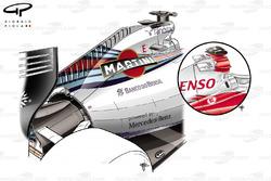 L'ailette du capot moteur de la Williams FW36 (comparaison avec la Toyota TF106, l'une des nombreuses équipes à en utiliser dans cette ère)
