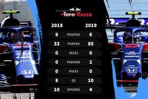 Vergelijking 2018-2019 Toro Rosso